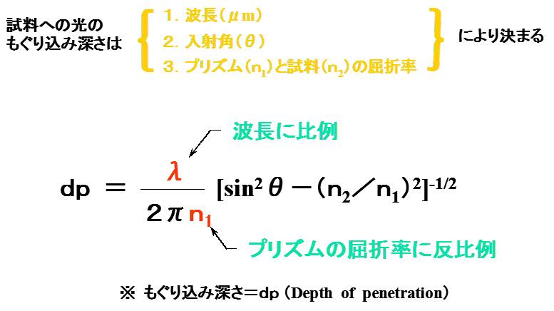 赤外ATR法の測定原理002