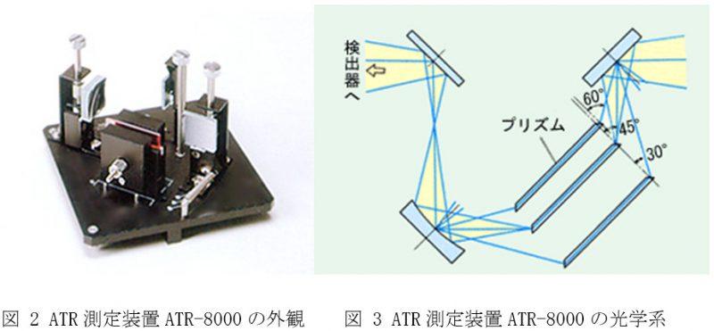 赤外ATR法の測定原理005