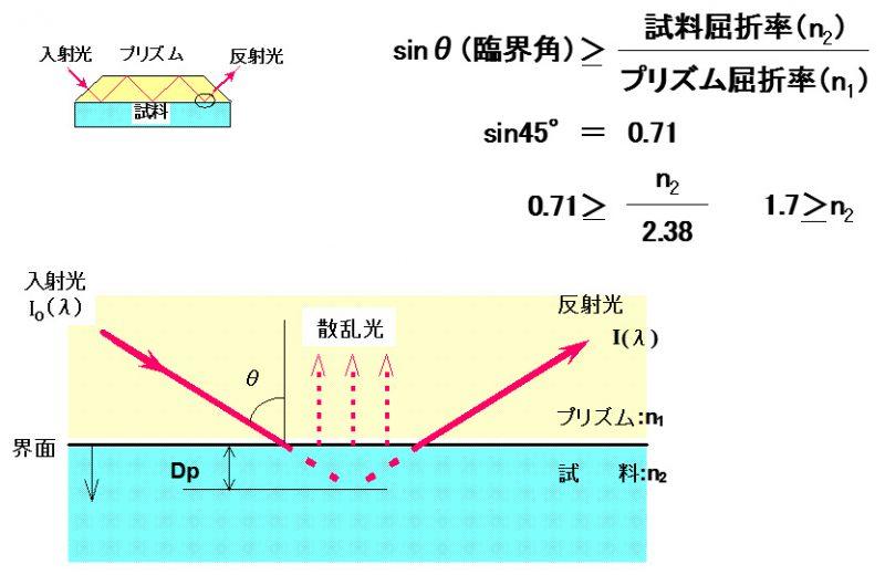 赤外ATR法の測定原理001
