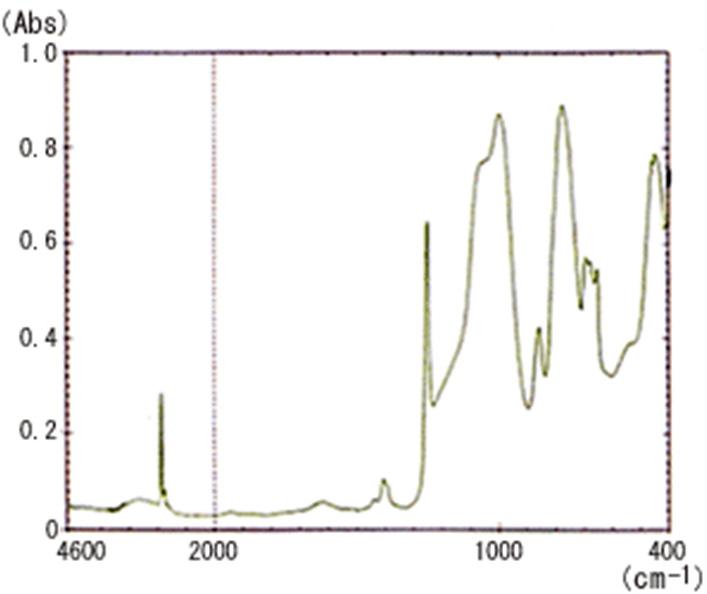 赤外ATR法の測定原理006