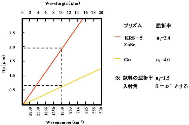 赤外ATR法の測定原理004