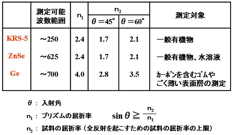 赤外ATR法の測定原理003