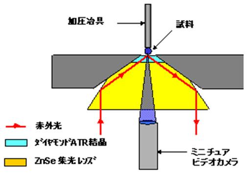 赤外ATR法の測定原理008